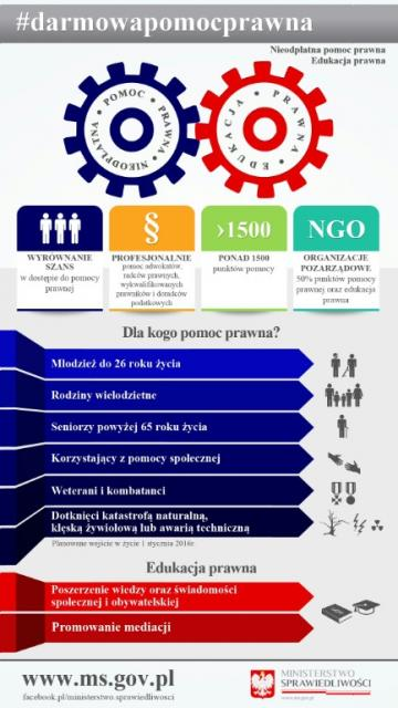 Punkty Nieodpłatnej Pomocy Prawnej - DLA KOGO POMOC